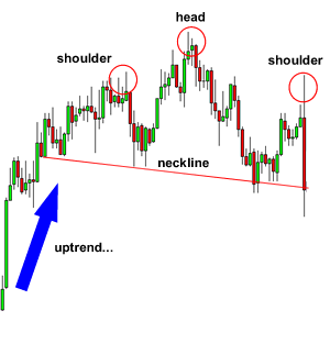 Head and shoulders pattern.